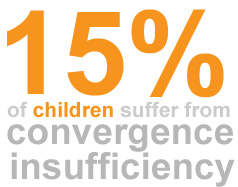 15 percent of children suffer form convergence insufficiency
