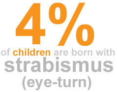 Four percent of children are born with strabismus (esotropia, exotropia)